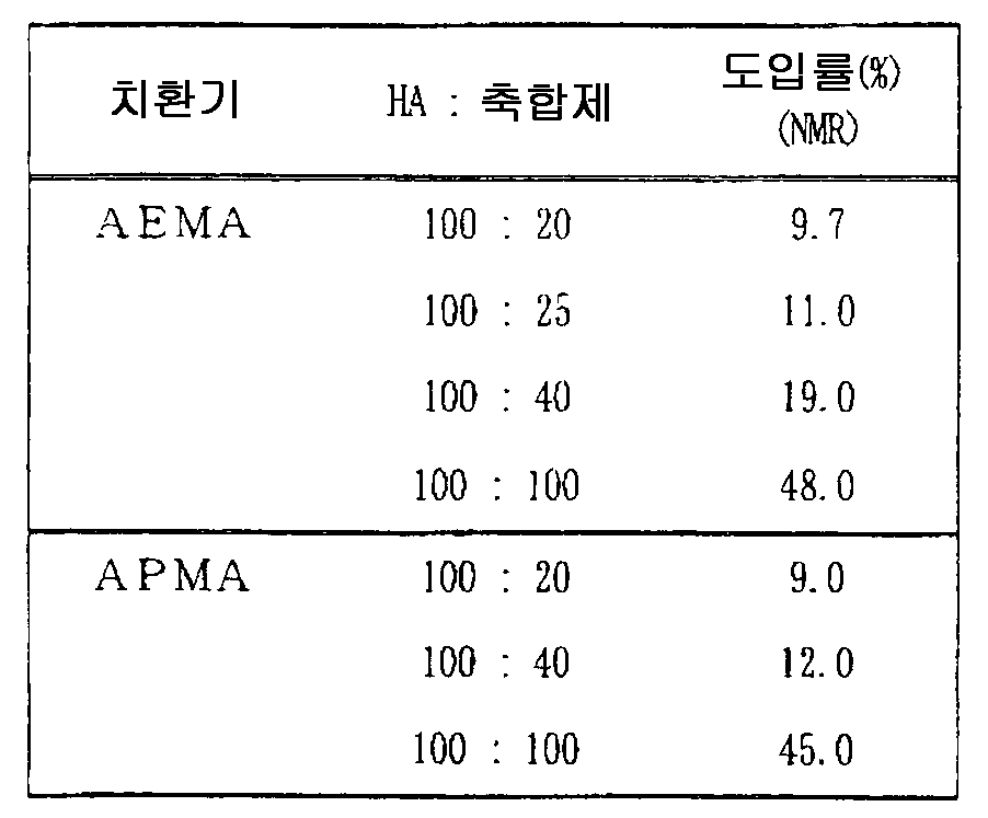 Figure 112007026780903-PCT00026