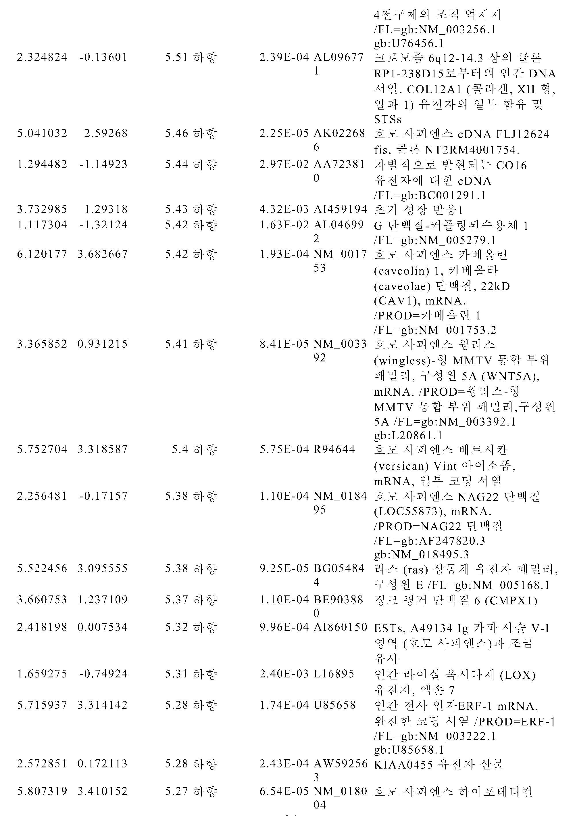 Figure pct00174