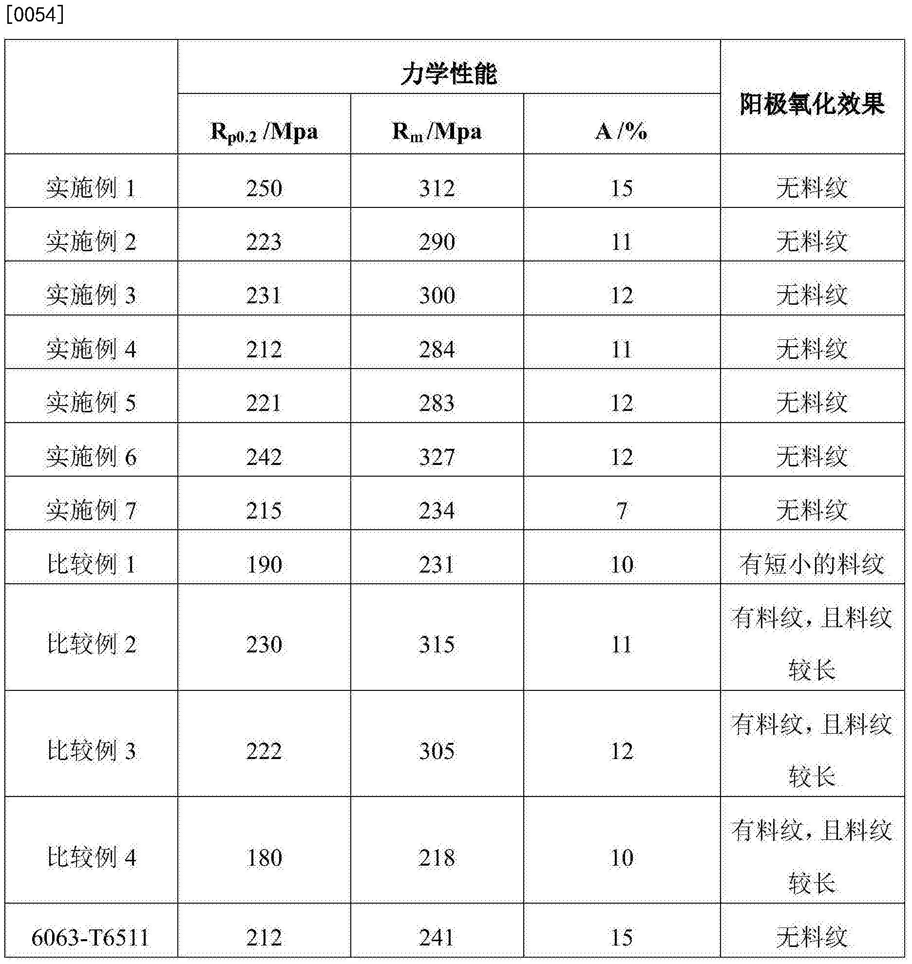 Figure CN106011560BD00071