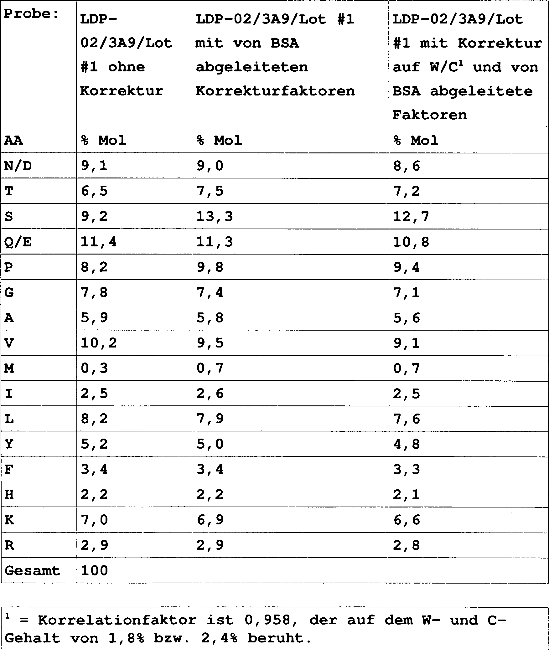 DE T3 Humanisiertes immunglobulin gegen den alpha4beta7