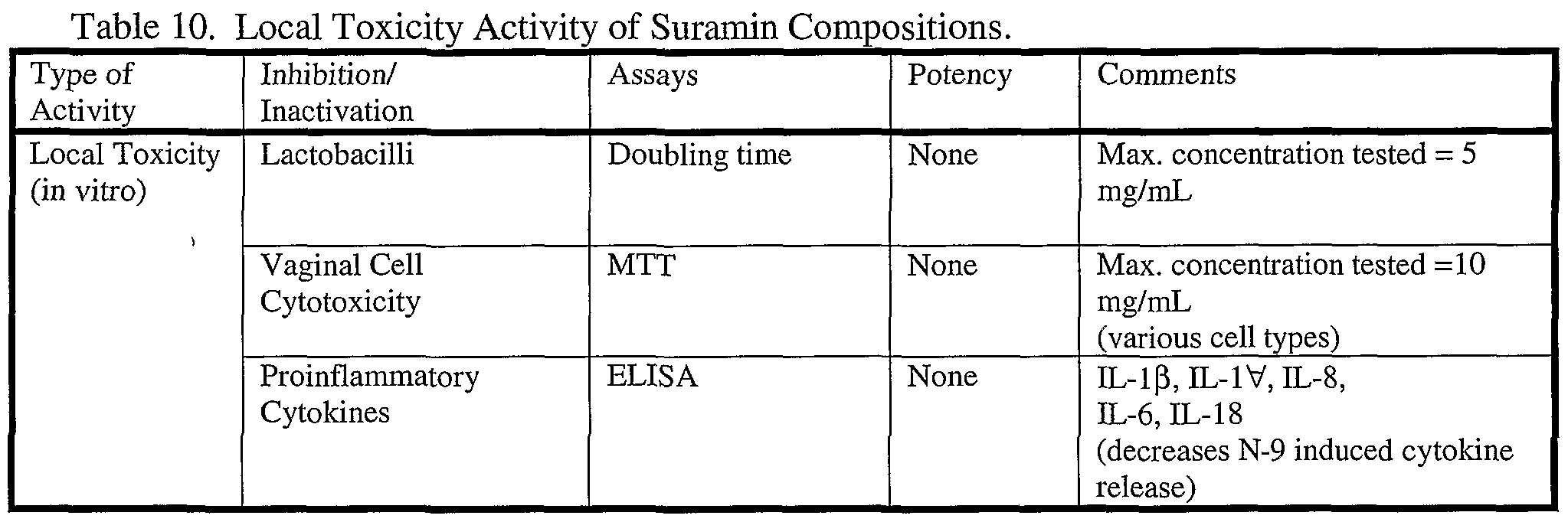 WO2003082193A2 - Suramin and derivatives thereof as topical