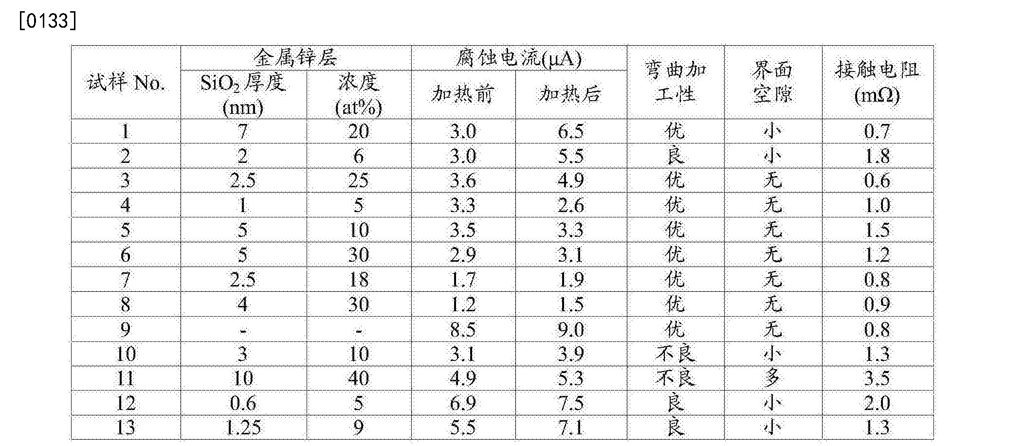 Figure CN108368627AD00111