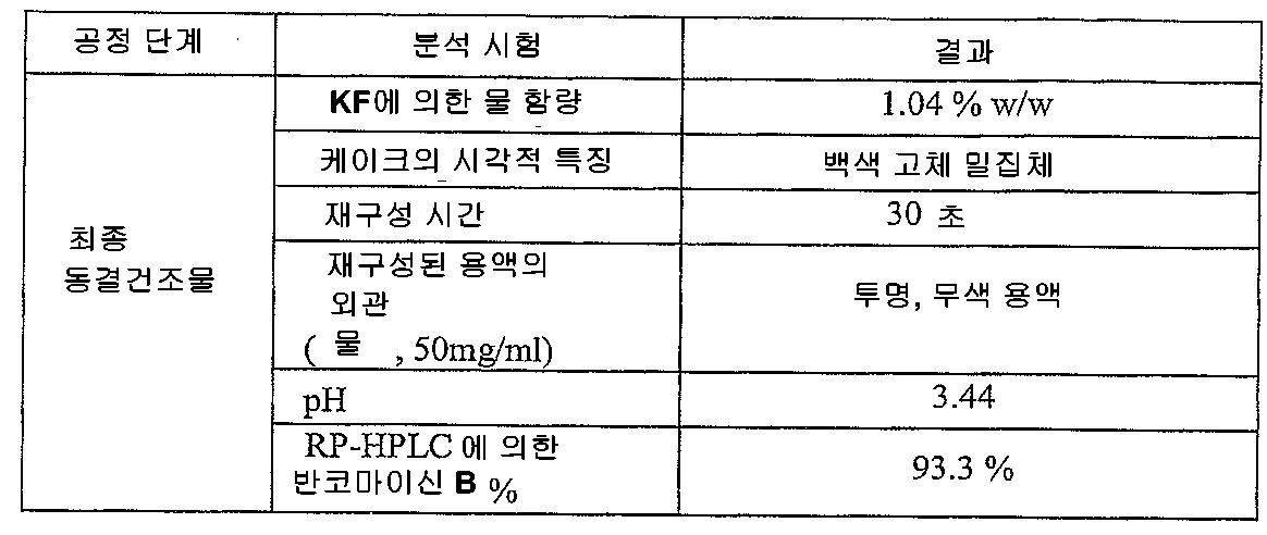Figure 112008023610307-pct00023