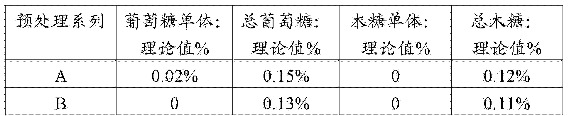 Figure CN104911228AD00181