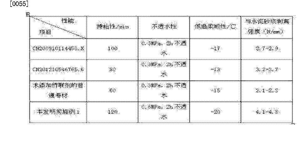 Figure CN105295094AD00091