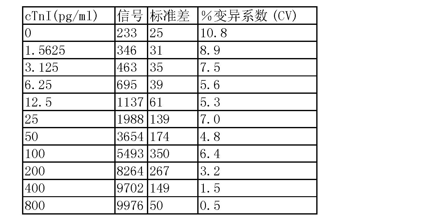 Figure CN101432626BD00542