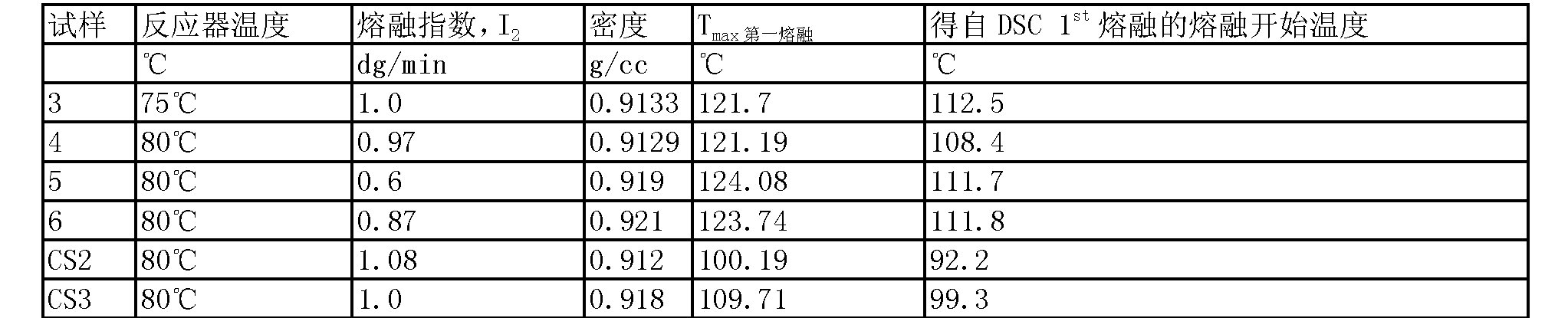 Figure CN101472964BD00212