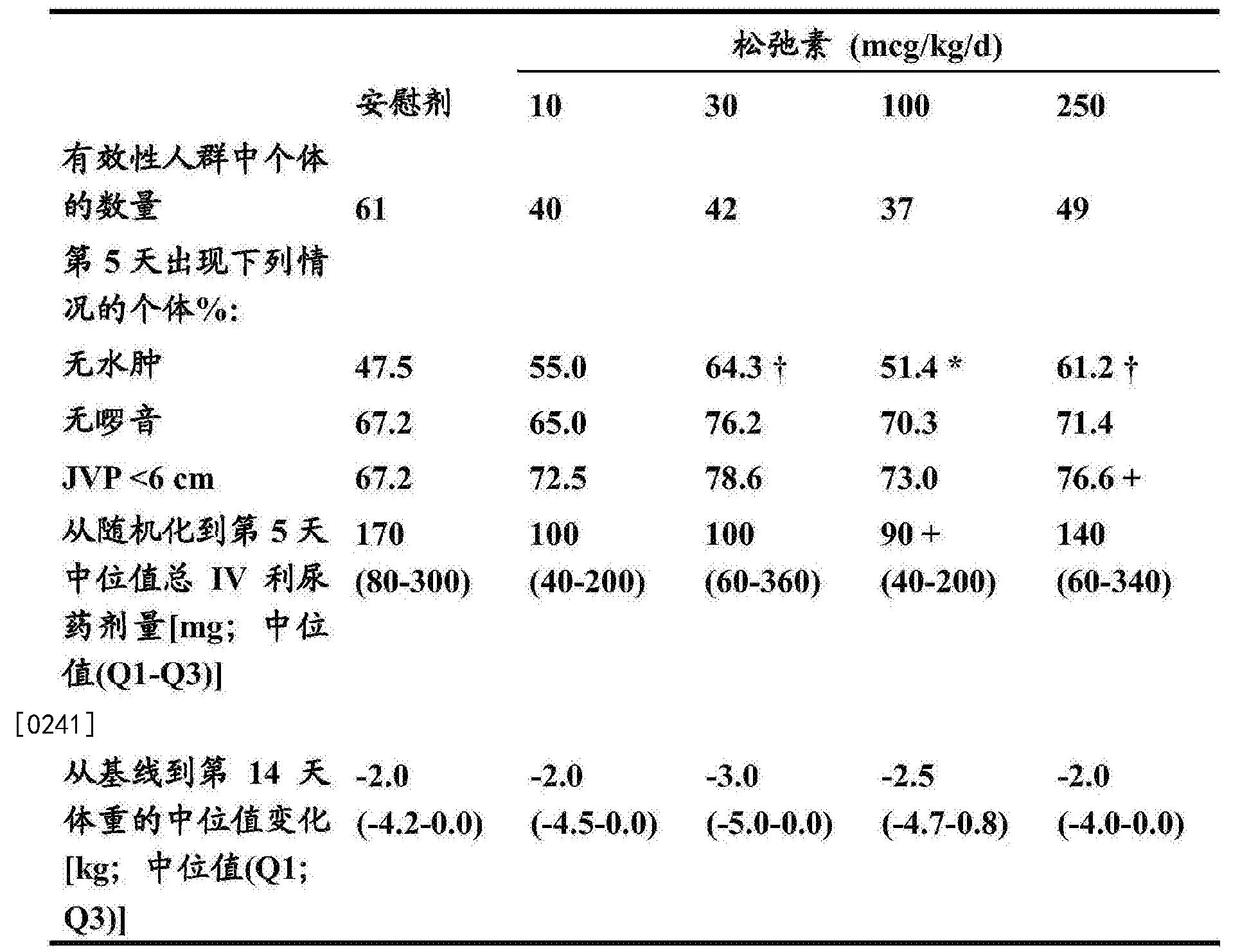 Figure CN106177914AD00422