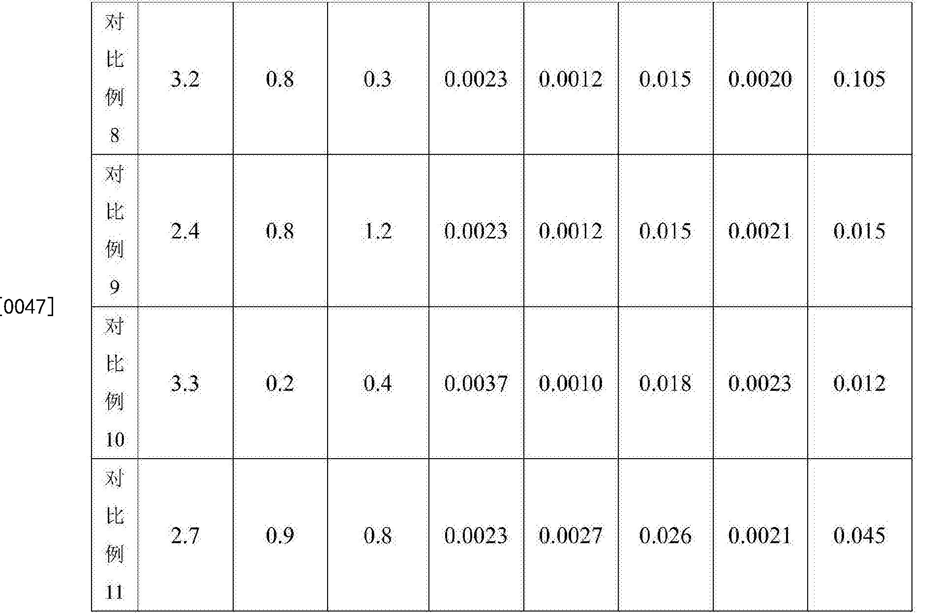 Figure CN105950960BD00111