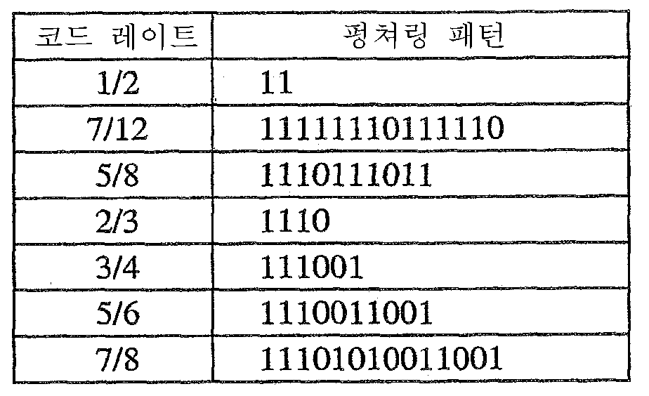 Figure 112005020227596-pct00002