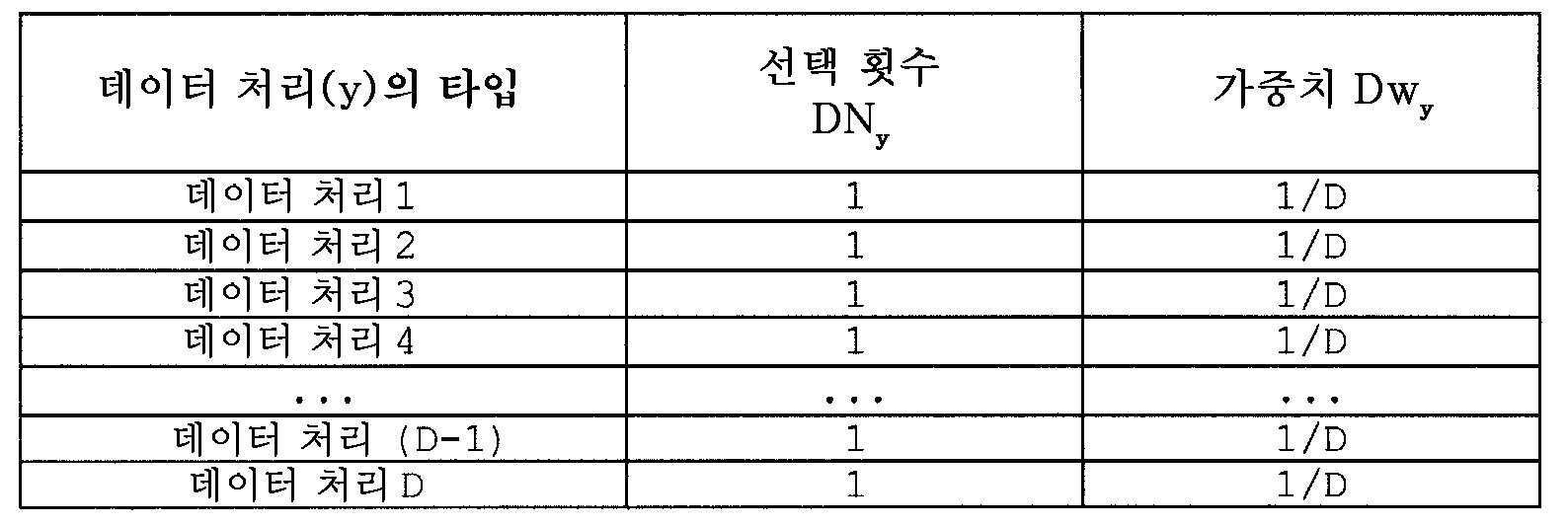 Figure 112010046514049-pat00068
