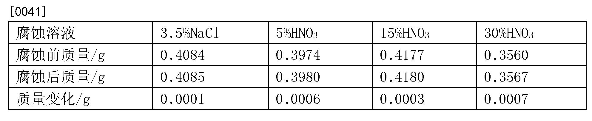 Figure CN107267841BD00051