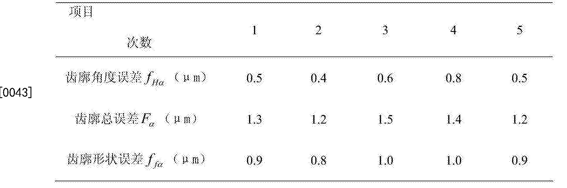 Figure CN106556366AD00091