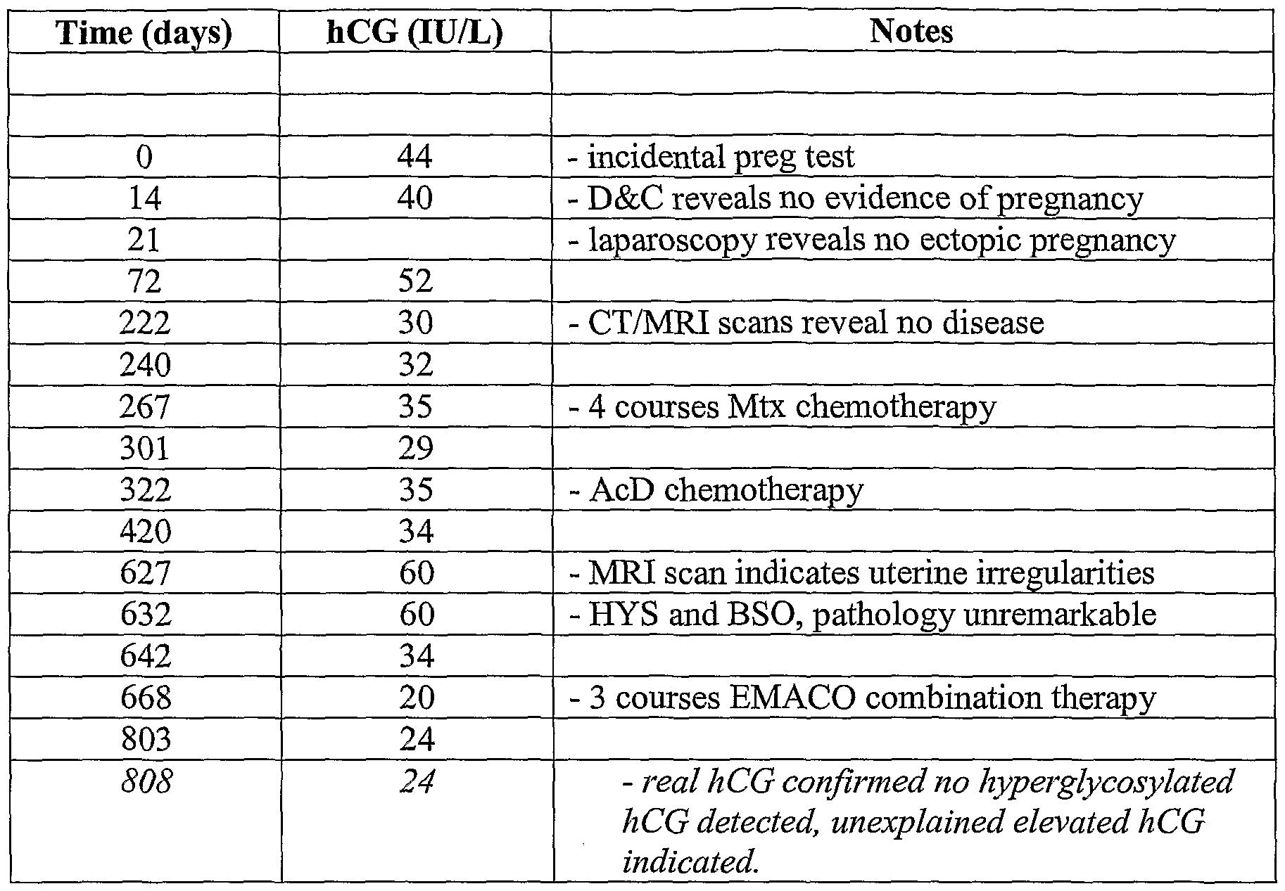 WO2004033626A2 - Hyperglycosylated hcg (invasive trophoblast
