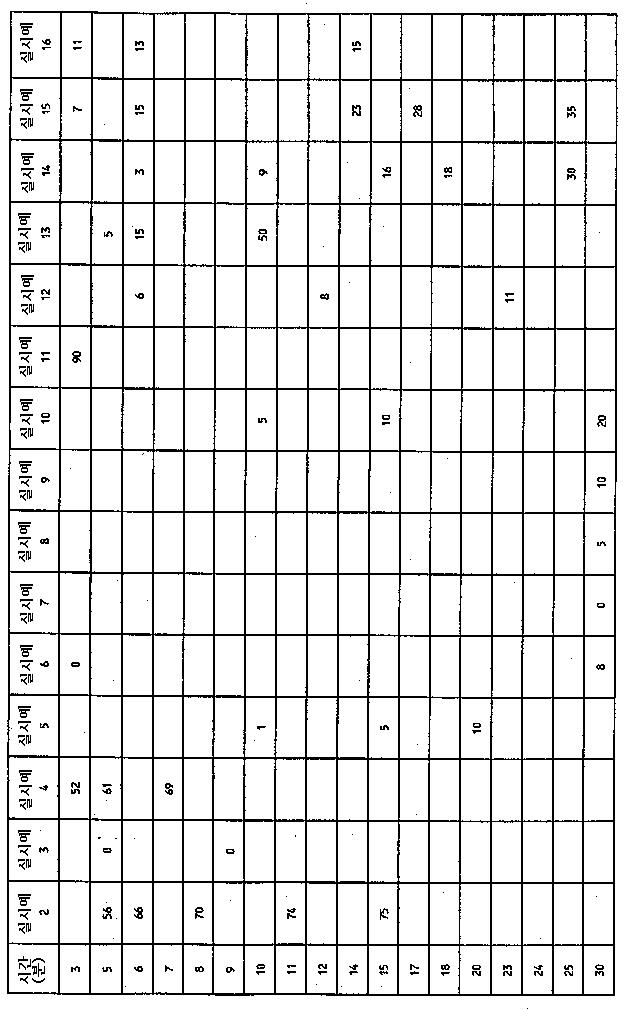 Figure 112003042140255-pct00001
