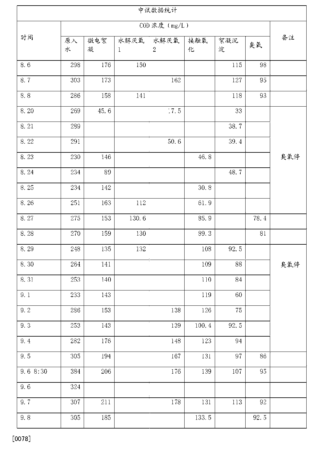 Figure CN104926046AD00101