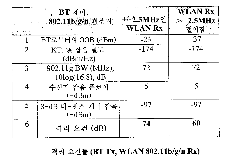 Figure 112012035714636-pct00003