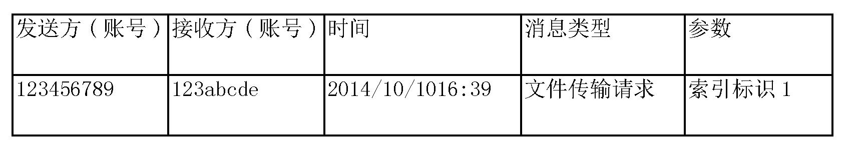 Figure CN105812402AD00141