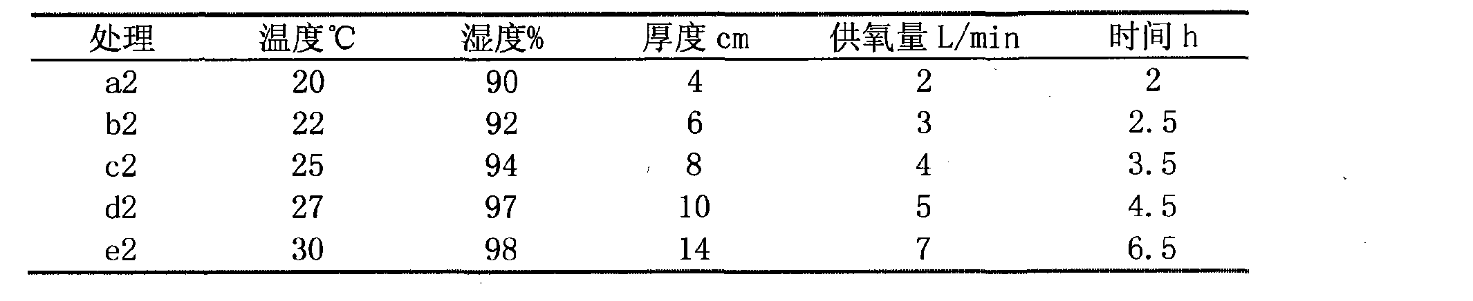 Figure CN102217683BD00092