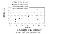 WO2014156300A1 - ハロゲン化銅...