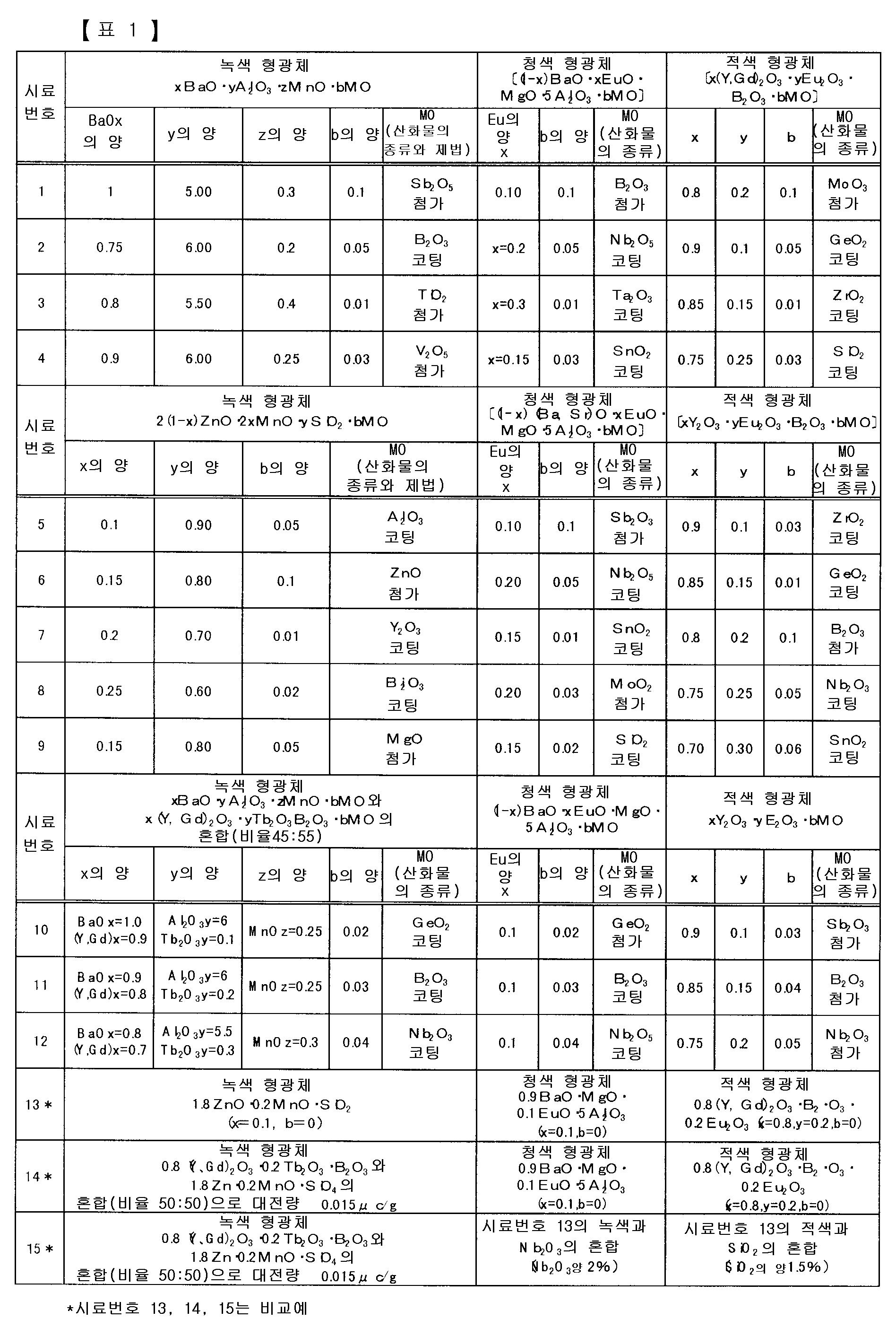 Figure 112005013580208-pct00001