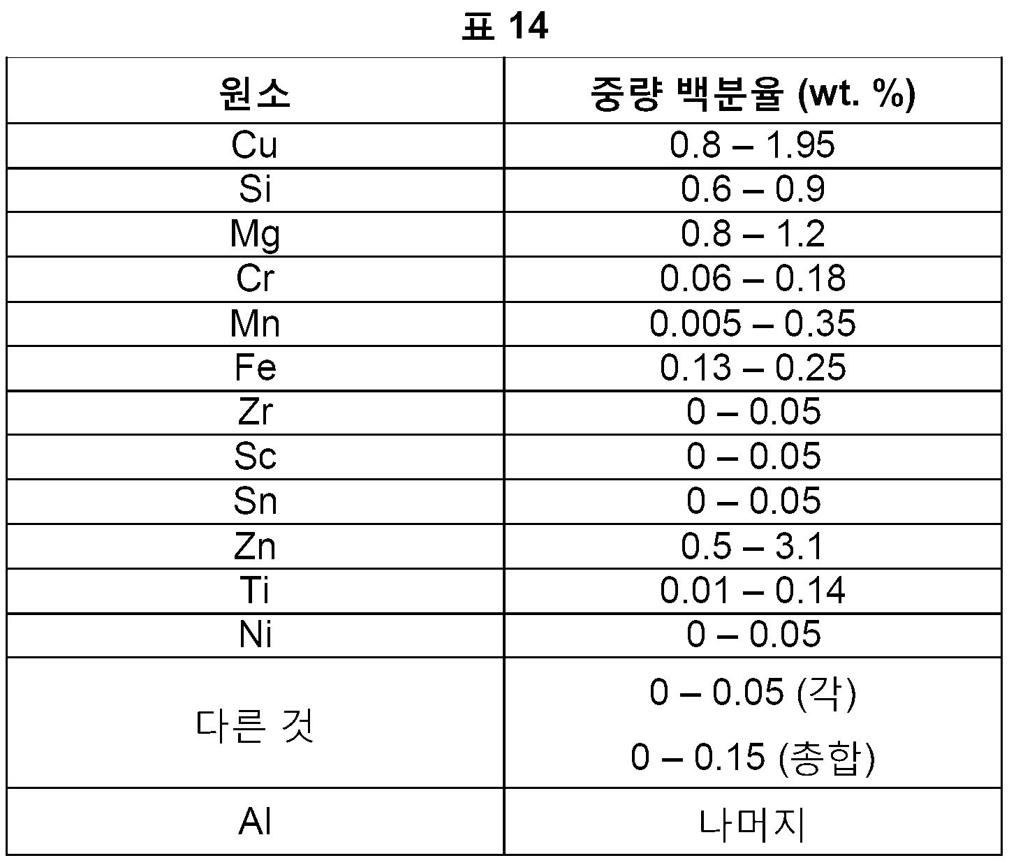 Figure pct00014