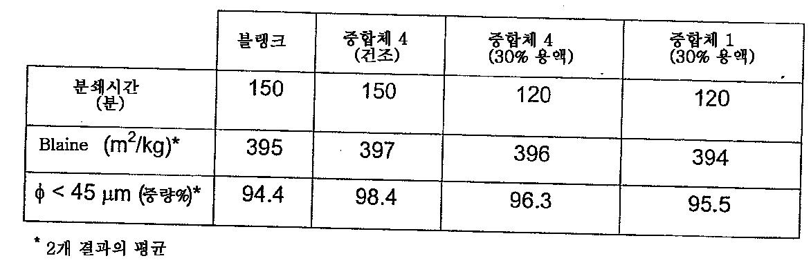 Figure 112011050499542-pct00012