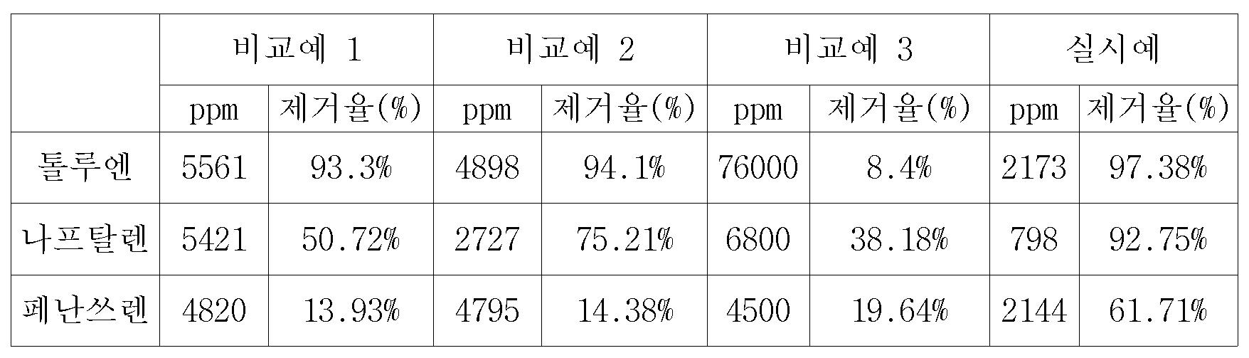 Figure 112007019584288-pat00001