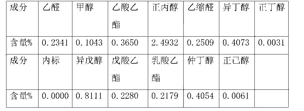 Figure CN104651199AD00112