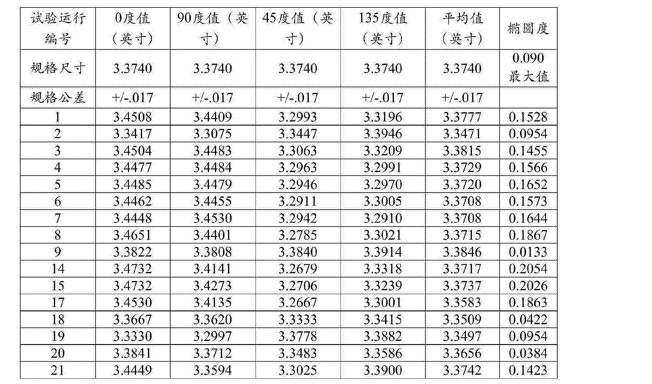 Figure CN105517775AD00162