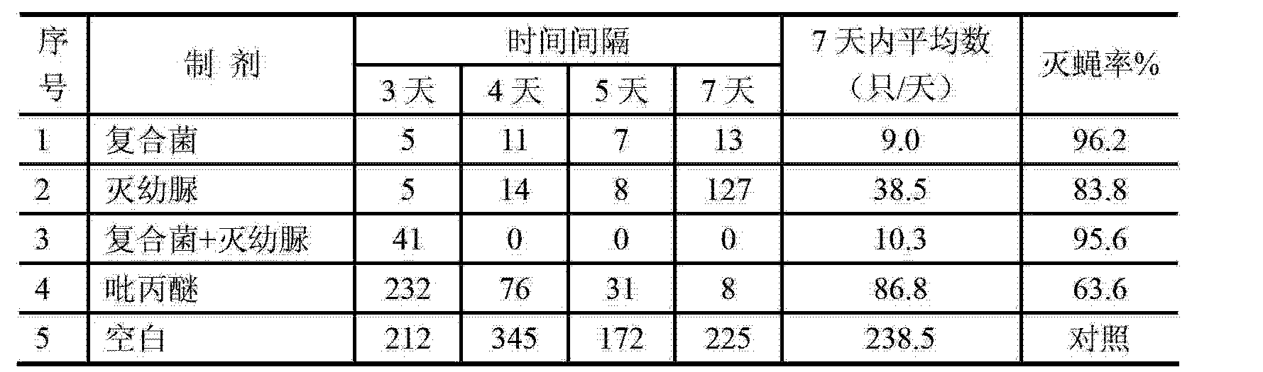 Figure CN103031253BD00112