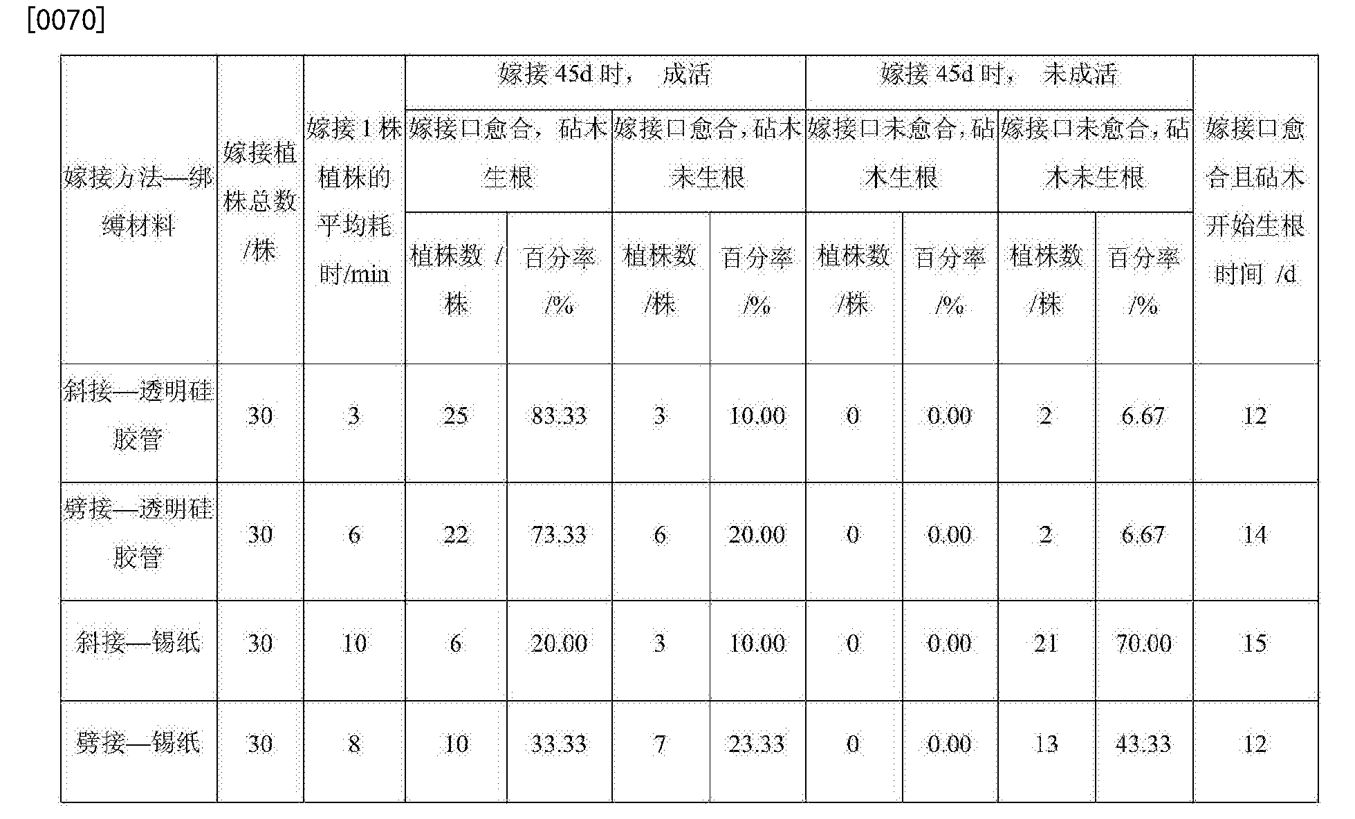 Figure CN106718883AD00091