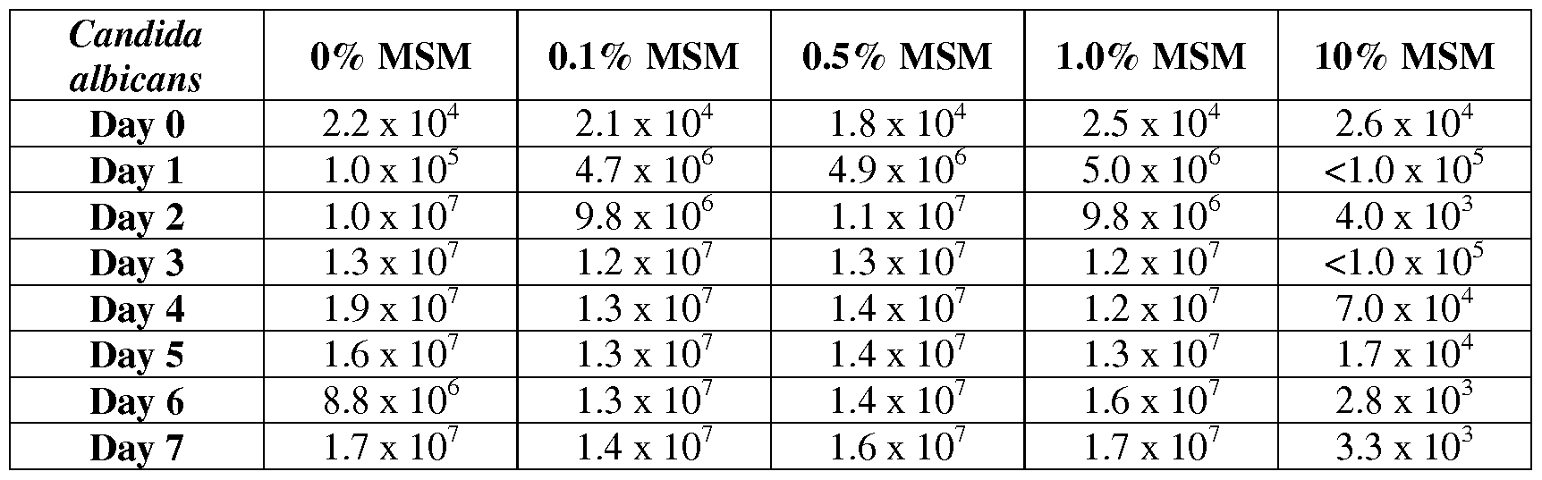 WO2011053854A1 - Use of methylsulfonylmethane (msm) to modulate