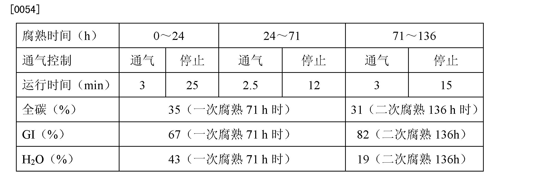 Figure CN102351581BD00071