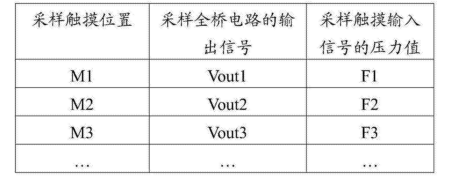 Figure CN106020559BD00221