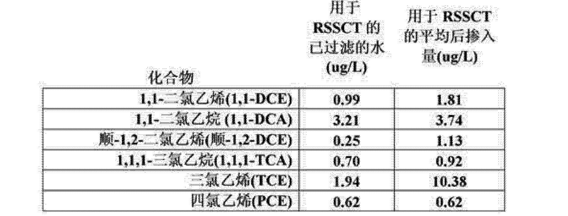 Figure CN103140442AD00111