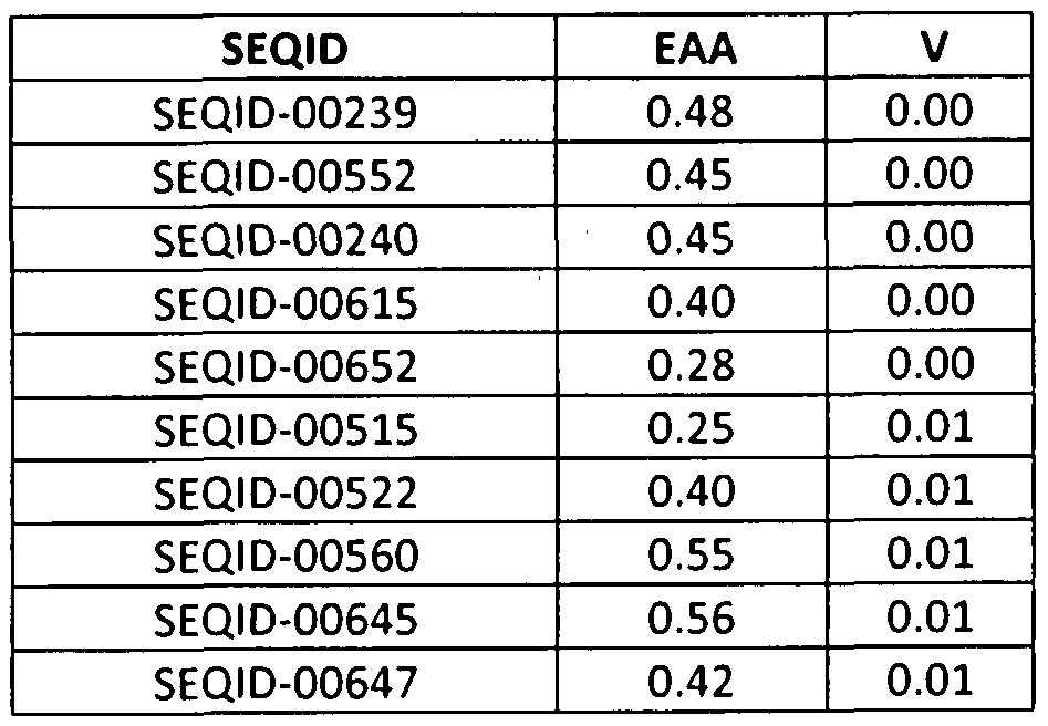 WO A2 Edible species nutritive polypeptides and methods