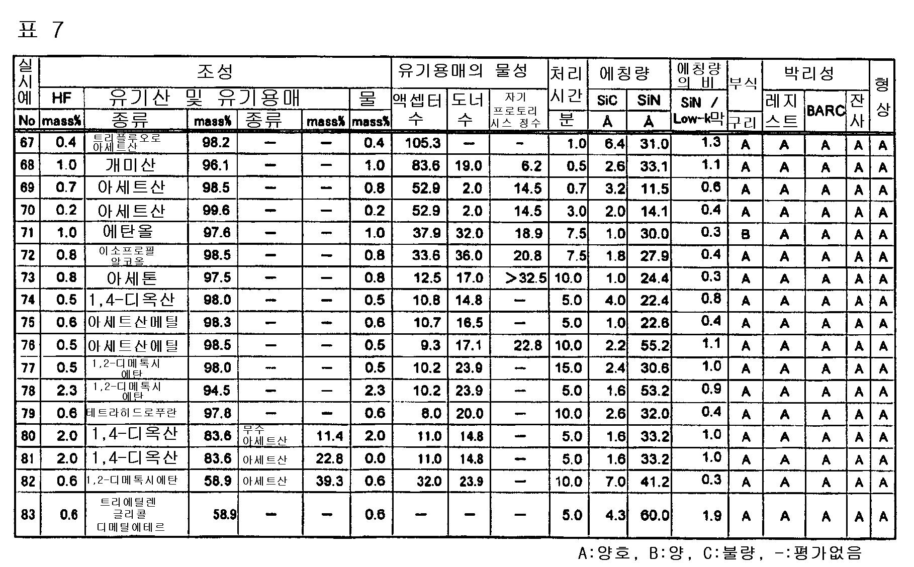 Figure 112005009336572-pct00007