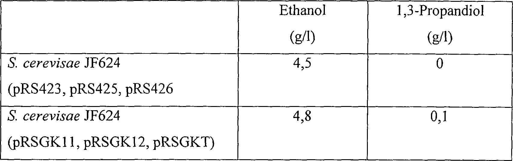 DE60028777T2 - A process for preparing 1,3-propanediol by a ...