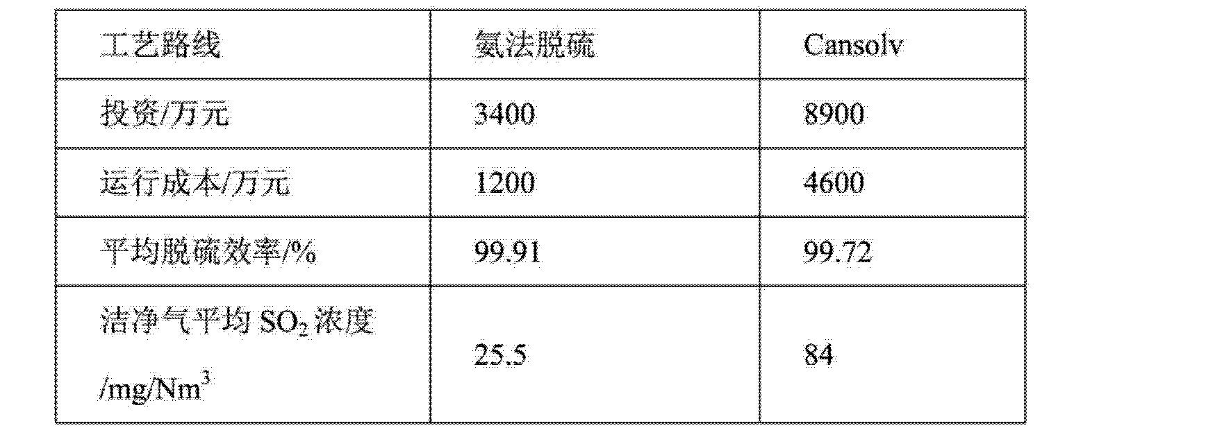 Figure CN103721553AD00122