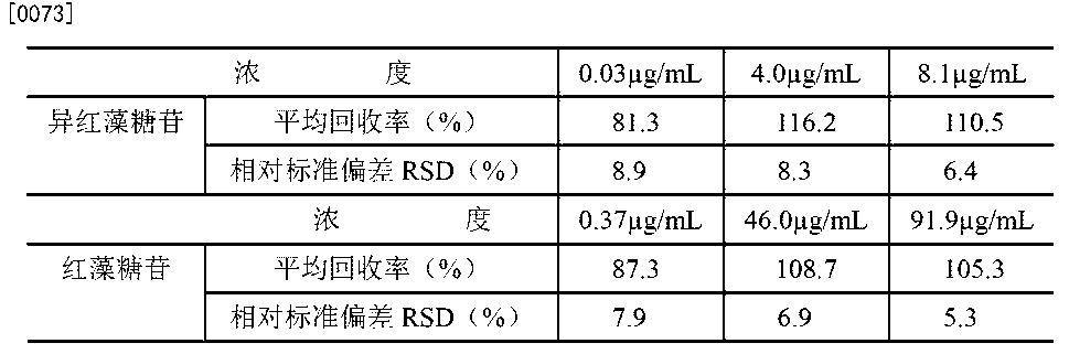 Figure CN103207256BD00073