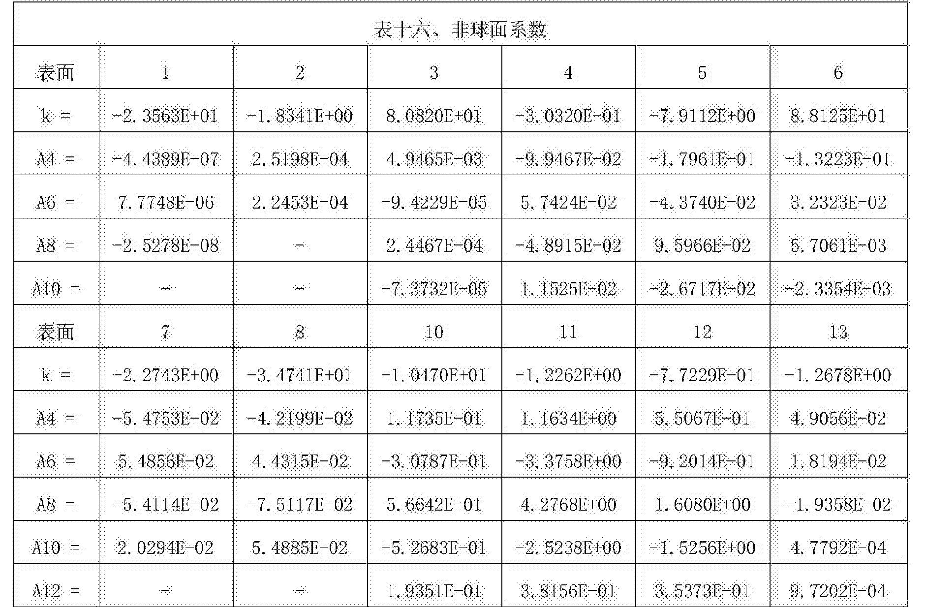 Figure CN107305283AD00341