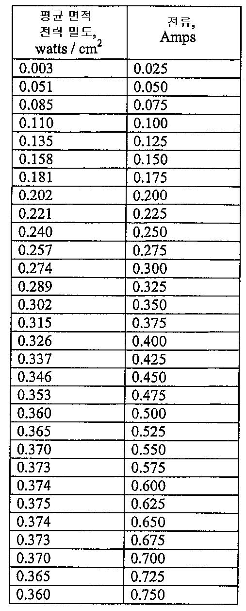 Figure 112006079761730-PCT00009