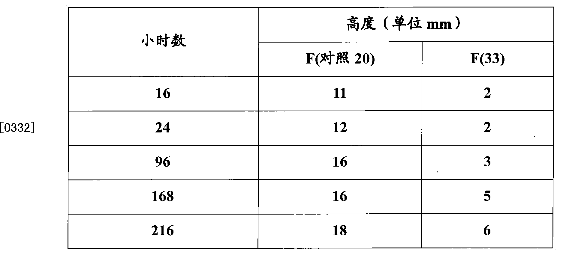 Figure CN102216384BD00442