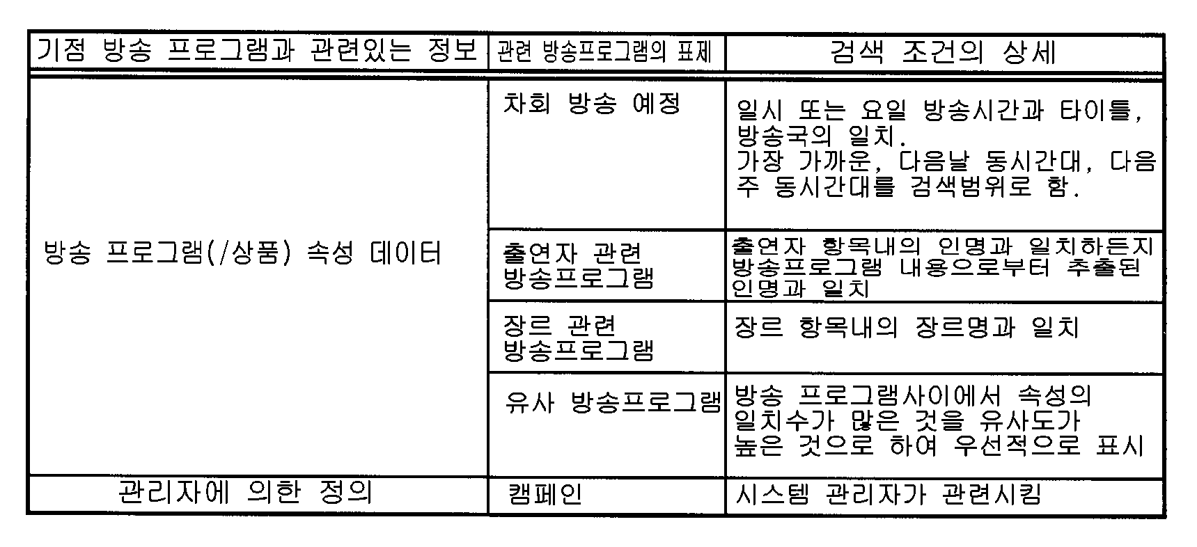Figure 112005002982684-pct00001