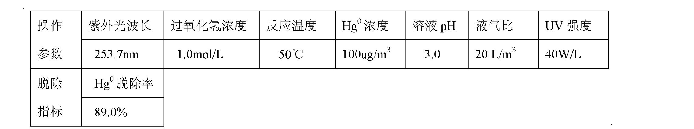Figure CN101947409BD00101