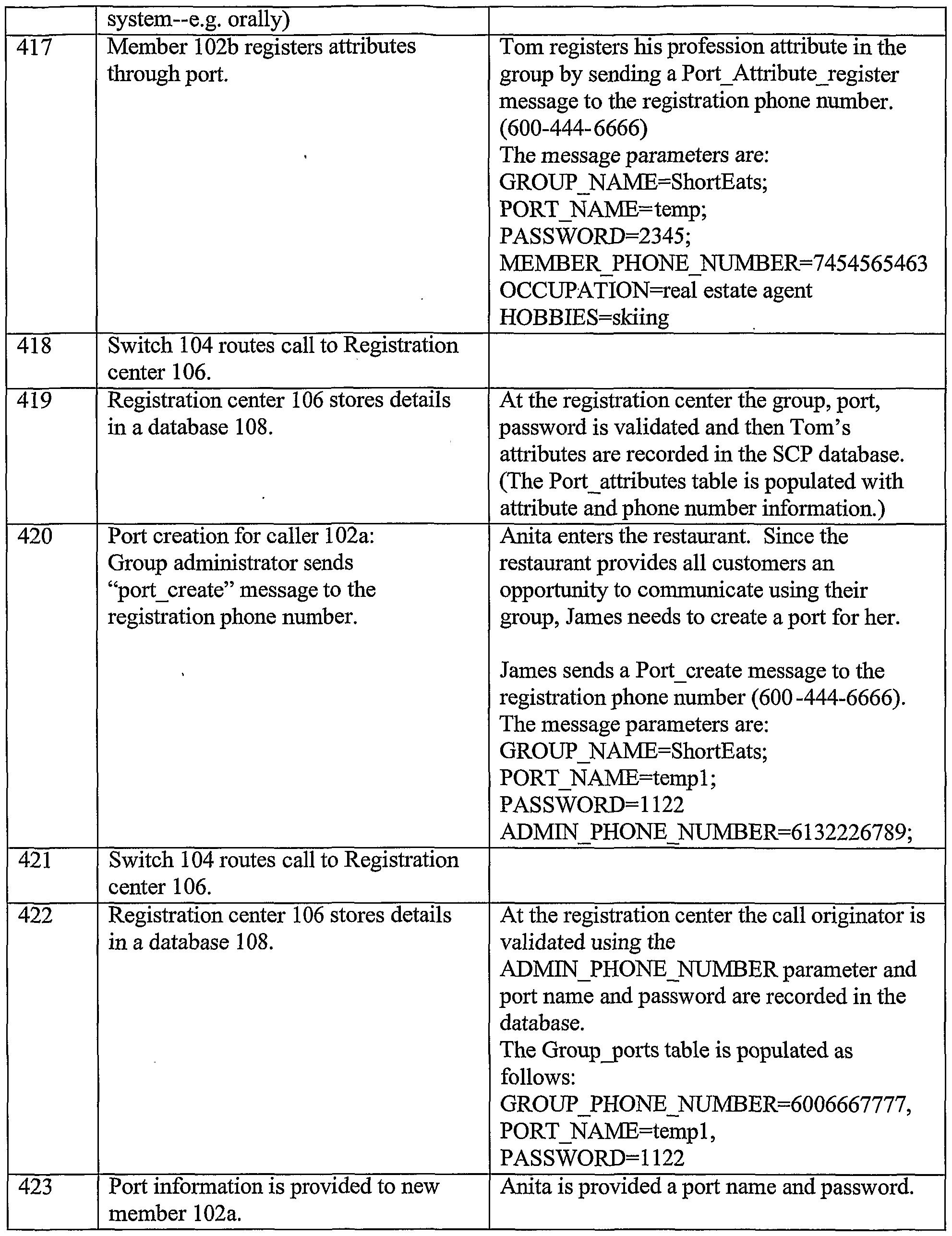 WO2004086774A2 - Attribute based communication - Google Patents