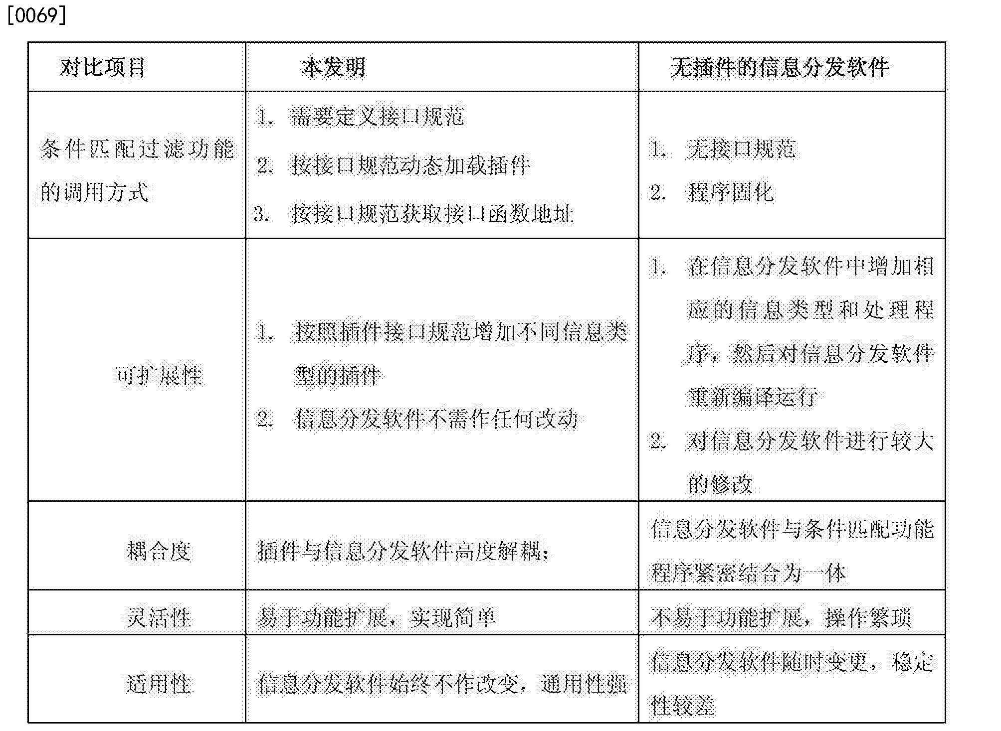 Figure CN103176795BD00091