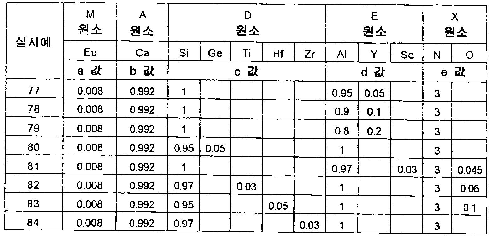 Figure 112012500366502-pct00074