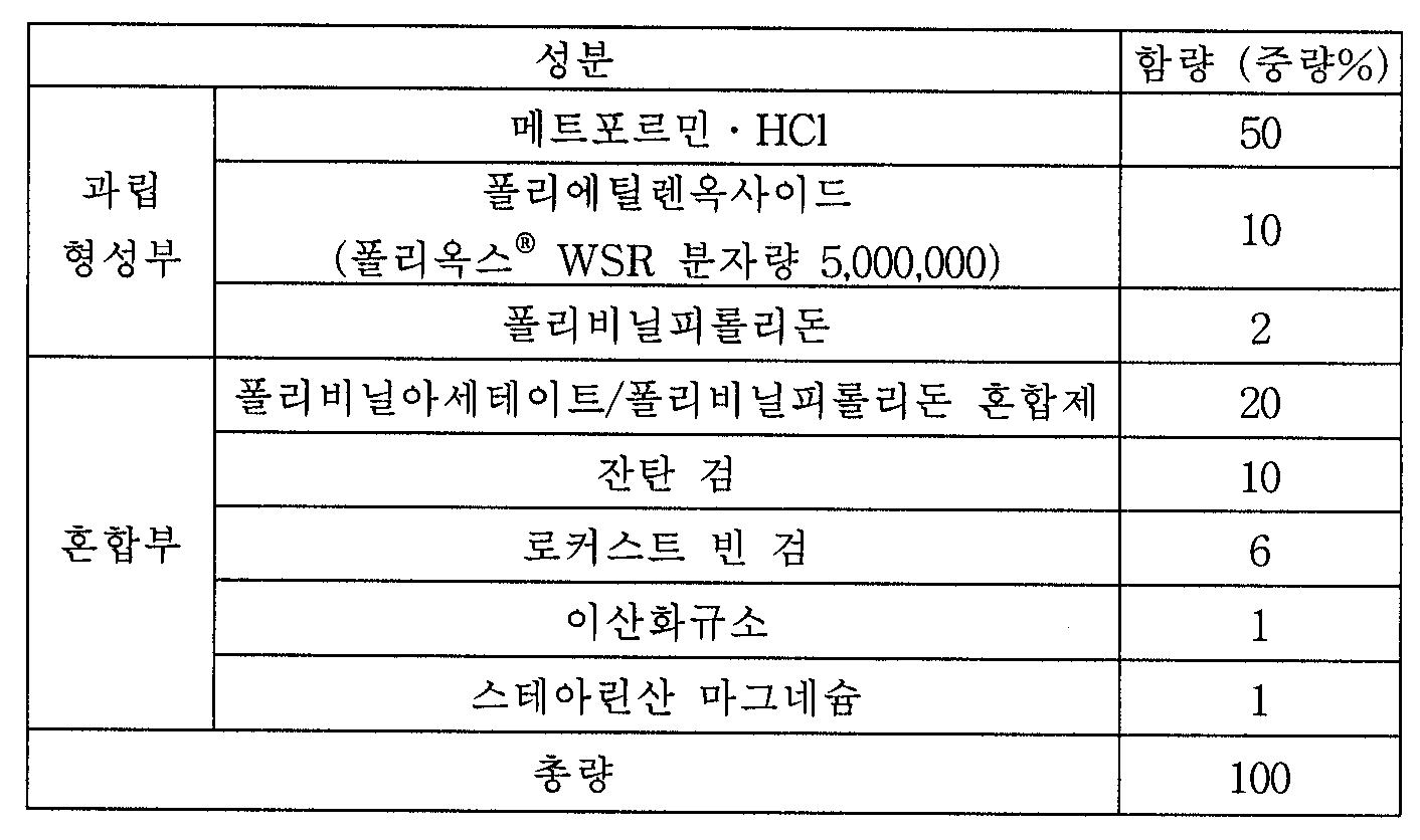 Figure 112004063085314-pat00011